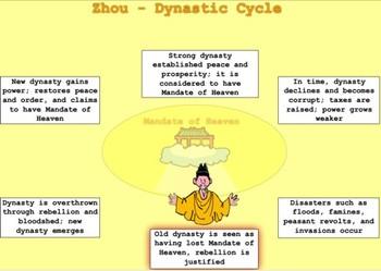 Zhou explains the Dynastic Cycle  - Bill Burton