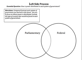 Zipped Parliamentary, federal, confederal, and unitary systems unit
