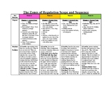 Zones of Regulation Scope and Sequence: Week 13-16