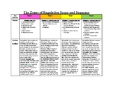 Zones of Regulation Scope and Sequence: Week 5-8