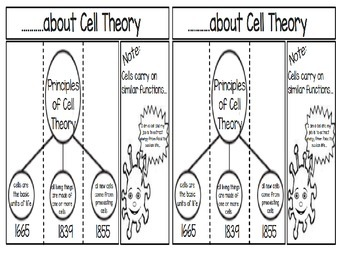 ...about Cell Theory
