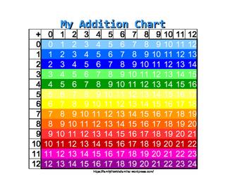 addition chart