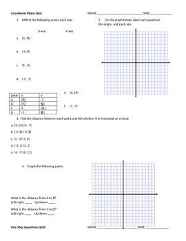 algebra and coordinate plane quizzes