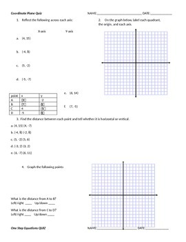 algebra and coordinate plane quizzes