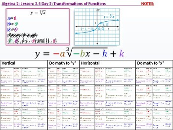 annotated: Algebra 2: CU 4 and 5: 2.5 Day 2: Transformations of Functions