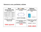 area, perimeter and volume Resource / Anchor chart