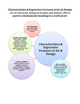 Art Vocabulary ⎮ Characteristics & Expressive Features of Art & Design