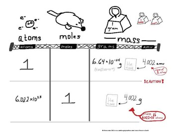 atoms, moles, grams, amu & Avogadro's Number