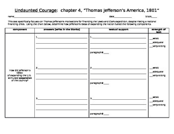 close reading tool for Thomas Jefferson's Undaunted Courage, chapter 4