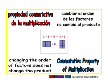 commutative of multiplication/conmutativa de mult prim 1-way blue/rojo