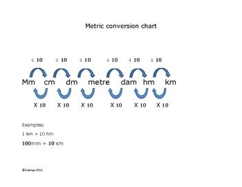 conversion chart (metric)