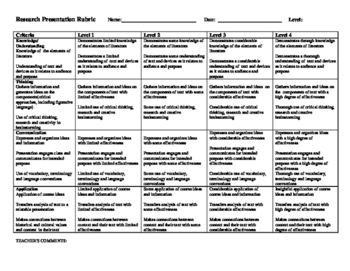 creative writing, analysis, presentation, essay rubric