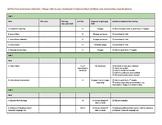 edTPA Submission Checklist