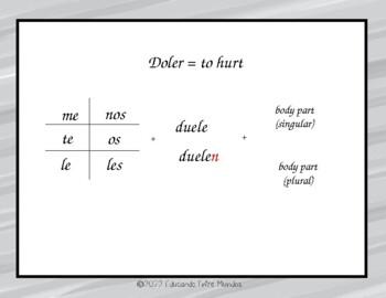 El verbo doler and Tener dolor de