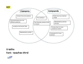 elements and compound venn activity
