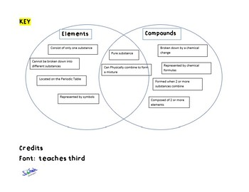 elements and compound venn activity