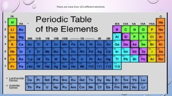 elements on the periodic table