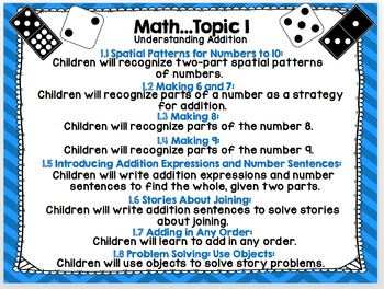 enVision MATH Common Core 1st Grade Topic Posters with Student Objectives