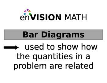 enVision Math bar diagram posters for teachers