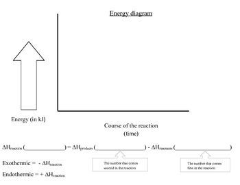 energy diagram graphic organizer