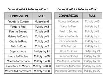 EngageNY 4th Grade Math Module 7 Conversion Quick Reference Chart