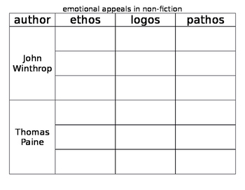 ethos, logos, pathos chart