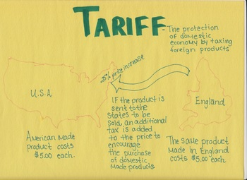 example/non-example How to explain tariff to middle school students