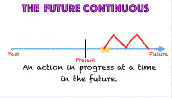 future continuous presented simply