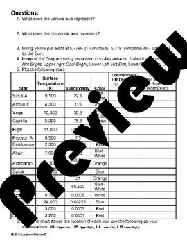hertzsprung russell HR diagram Worksheet Practice by MJS ...