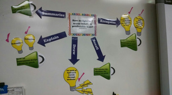 Ohio 5th grade Physical Science Light and Sound Concept Map - Standard Web
