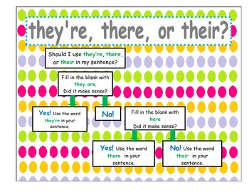 homophone flow chart to too two and there their they 39 re tpt. Black Bedroom Furniture Sets. Home Design Ideas
