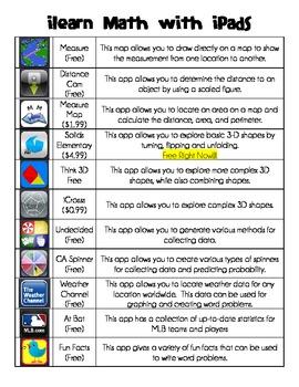 iLearn Math with iPads