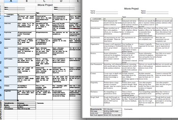 iMovie Rubric (or video project rubric)