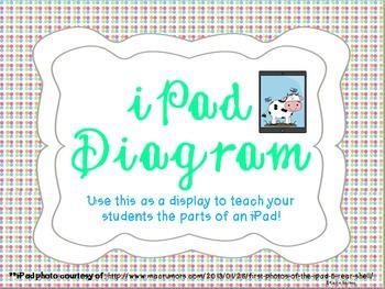 iPad Diagram