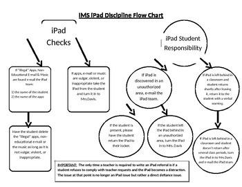 iPad Discipline Flow Chart