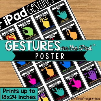 iPad Gestures Poster - Prints up to 18x24 inches