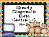 iReady Diagnostic Analysis for Data Chats and PLCs