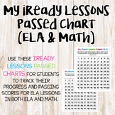 iReady Lessons Passed Charts