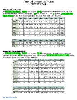 iReady MATH Sub-Domain Sample Goals