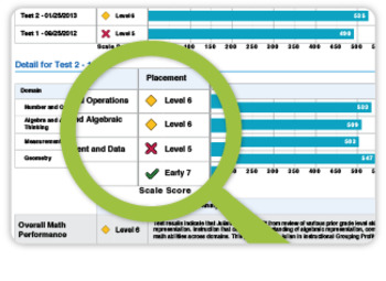 iReady Test Reflection