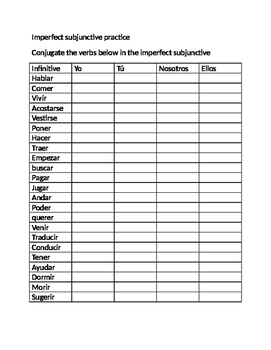 imperfect subjunctive conjugation practice
