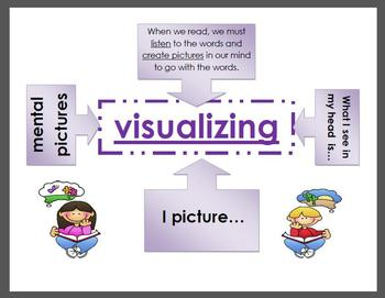 inferring, predicting, sequencing, and visualizing strategy posters