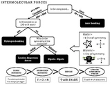intermolecular forces reference sheet