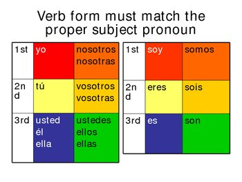 intro to the verb ser