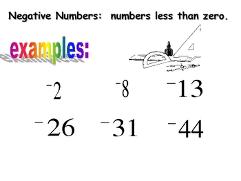 introduction to positive and negative numbers