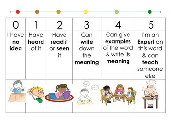 knowledge rating scale for self evaluation