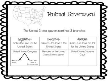 levels of government posters - national,state,local - GPS aligned
