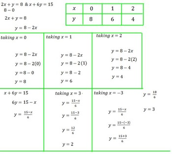 linear equations in Two variables (Solving By Graphical method)