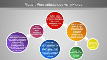 matter: compounds and mixtures