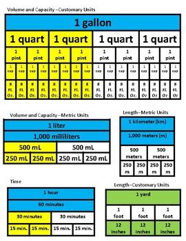 measurement easy conversions using fraction strips TEKS 4.9A 4.9B 4.9C